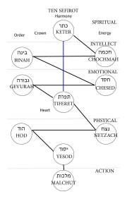 Simplified Ten Sefirot English